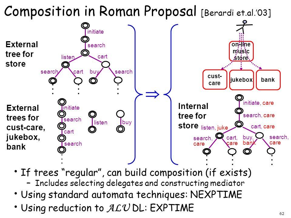 Composition in Roman Proposal [Berardi et.al.'03]